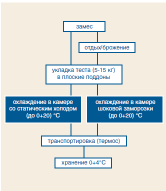 55(1) 2015 Технологии отложенной выпечки ч2.pdf - Adobe Acrobat Pro 2015-12-17 13.36.00