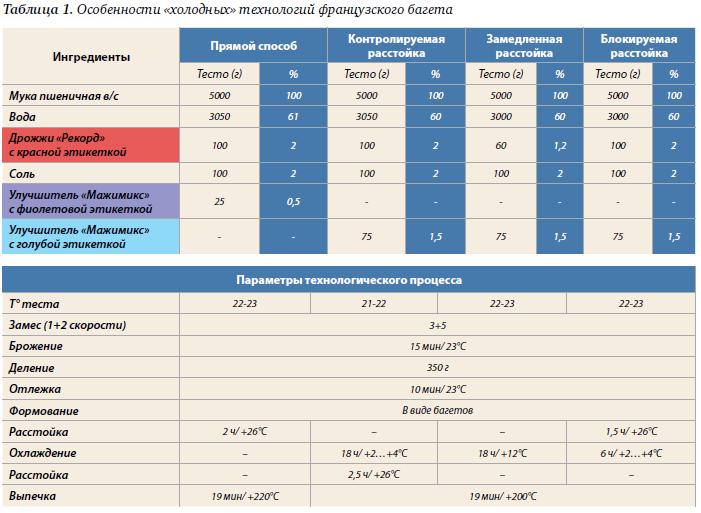 55(1) 2015 Технологии отложенной выпечки ч2.pdf - Adobe Acrobat Pro 2015-12-17 13.54.16