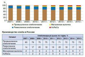 Развитие российского хлебопечения 2