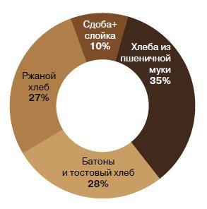 Развитие российского хлебопечения 3