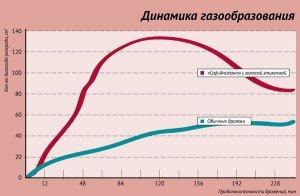 Динамика газообразования для дрожжей