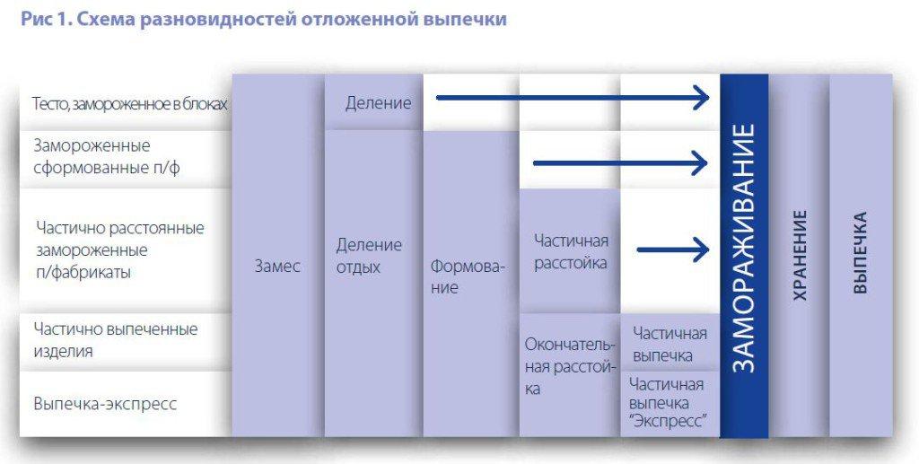 Технологии отложенной выпечки_рис_1